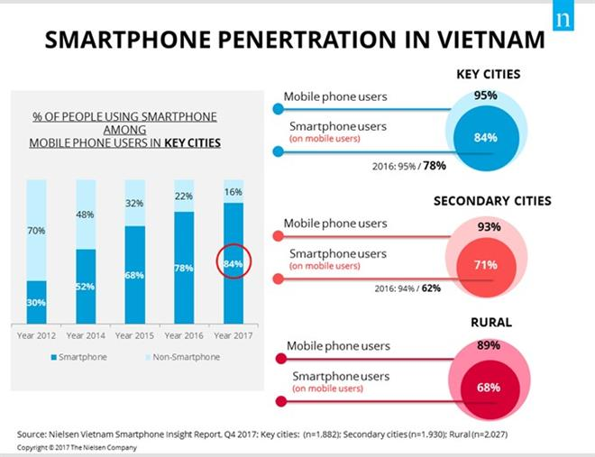 Smartphone ownership keeps growing: Nielsen Vietnam report, IT news, sci-tech news, vietnamnet bridge, english news, Vietnam news, news Vietnam, vietnamnet news, Vietnam net news, Vietnam latest news, Vietnam breaking news, vn news